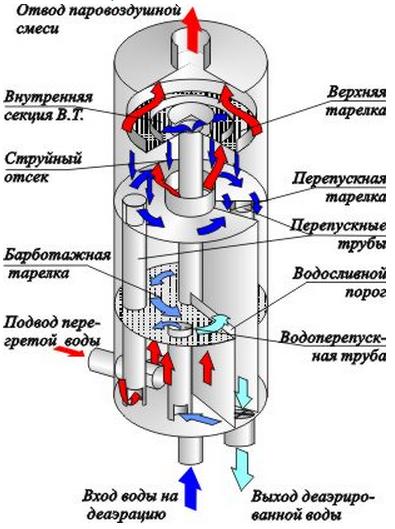 Деаэратор вакуумный ДВ-400М
